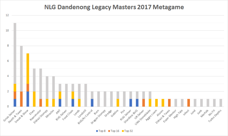Legacy Masters Metagame